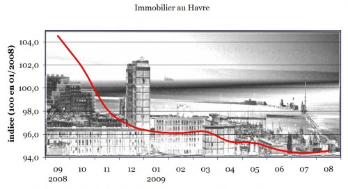 immobilier_au_havre_aout_2009.jpg