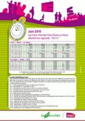 SNCF régularité juin 2010.jpg
